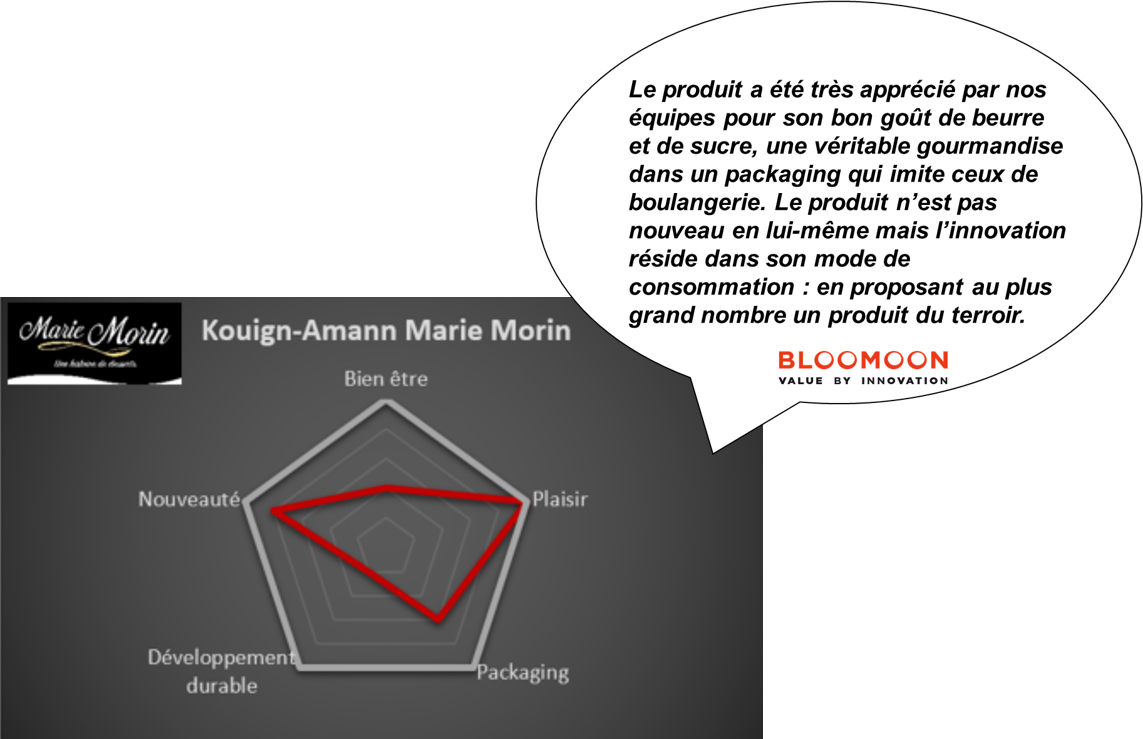 a787ee8b65a Le nouveau kouign-amann lancé par la PME Marie Morin en 2017 se classe  parmi les produits innovants sur une base traditionnelle
